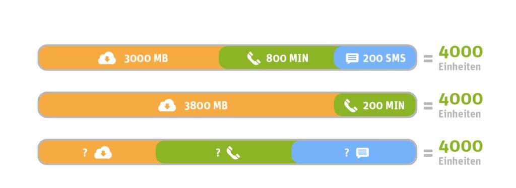 Praxisbeispiel WhatsApp SIM– So könnte eine Verteilung aussehen